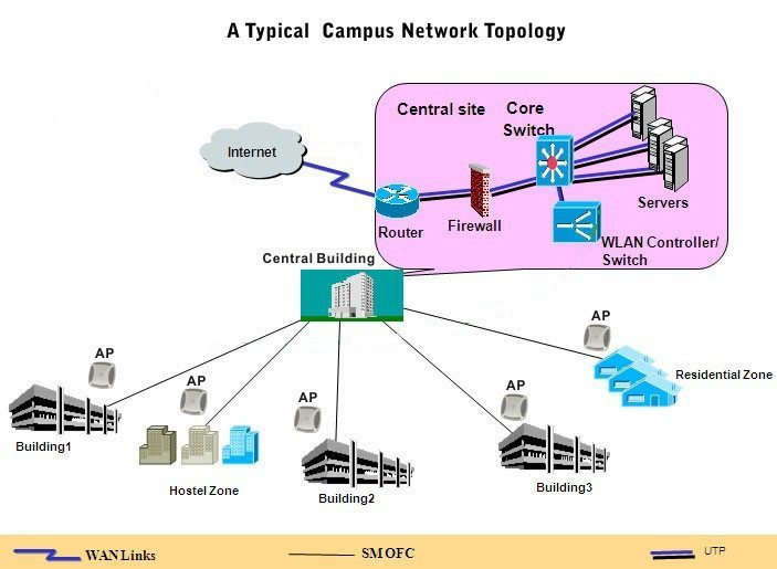 a typical campus network topology