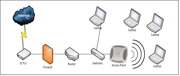 how access point operate
