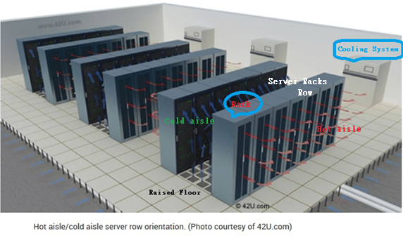 Conserving Energy Hot And Cold Aisles In Data Center