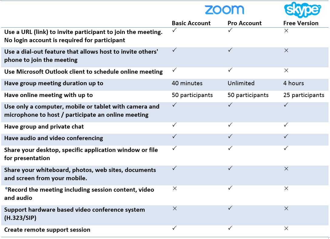 Zoom – The New Cloud-Based Web Conferencing Service | ICTO